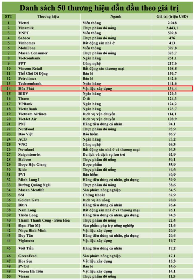 hòa phát xếp hạng 14 trong top 50 forbes
