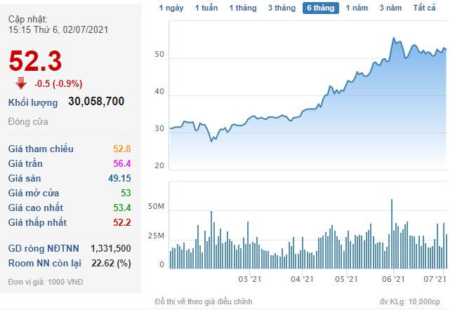 giá cổ phiếu hpg của tập đoàn hòa phát ngày 02 07 2021